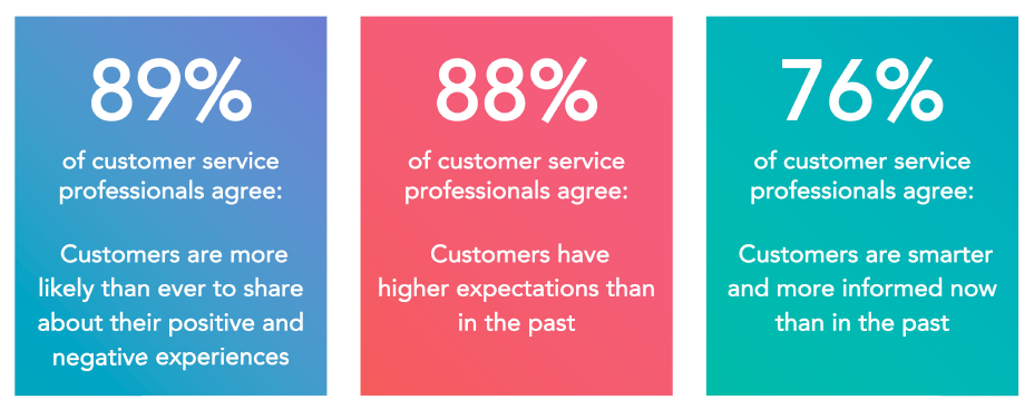 Statistik från The State of Customer Service