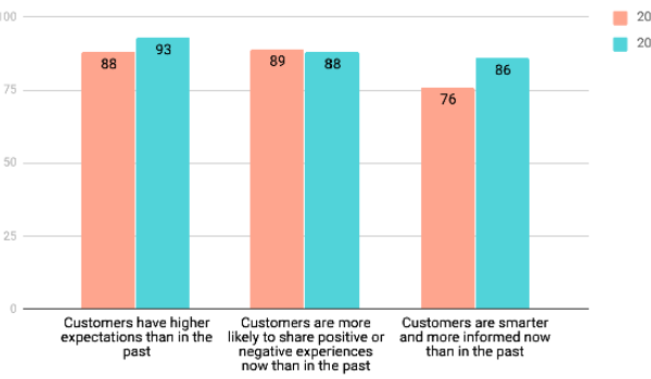 The State of Customer Service 2020