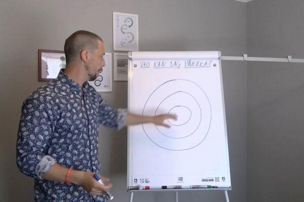 Tele-Coaching-Eric-Paverkanscirkeln-1