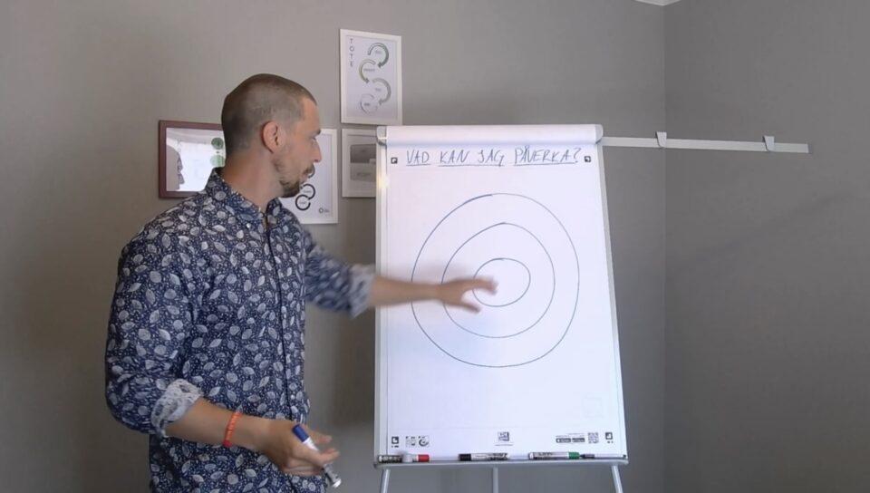 Skärmdump från film där en person pekar på blädderblocksblad visande påverkanscirkeln.